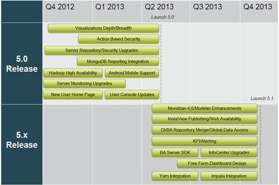 Die Pentaho Roadmap für 2013