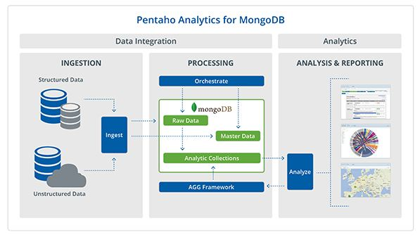 Integration der Datenbank MongoDB in die Pentaho BA Suite (Quelle: Pentao).