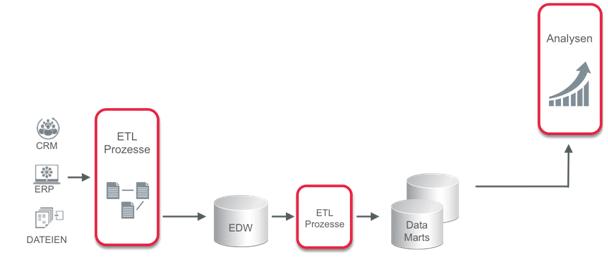 Abbildung 2: Architektur eines Business Intelligence-Systems