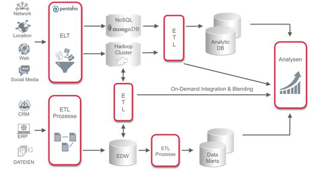 Abbildung 3: Erweiterung der Business Intelligence-Architektur um Big Data