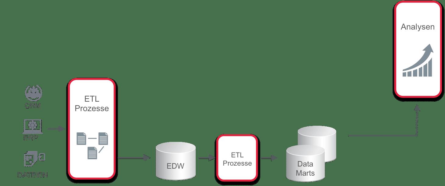 Abbildung 2: Architektur eines Business Intelligence-Systems (Quelle: eigene Darstellung)