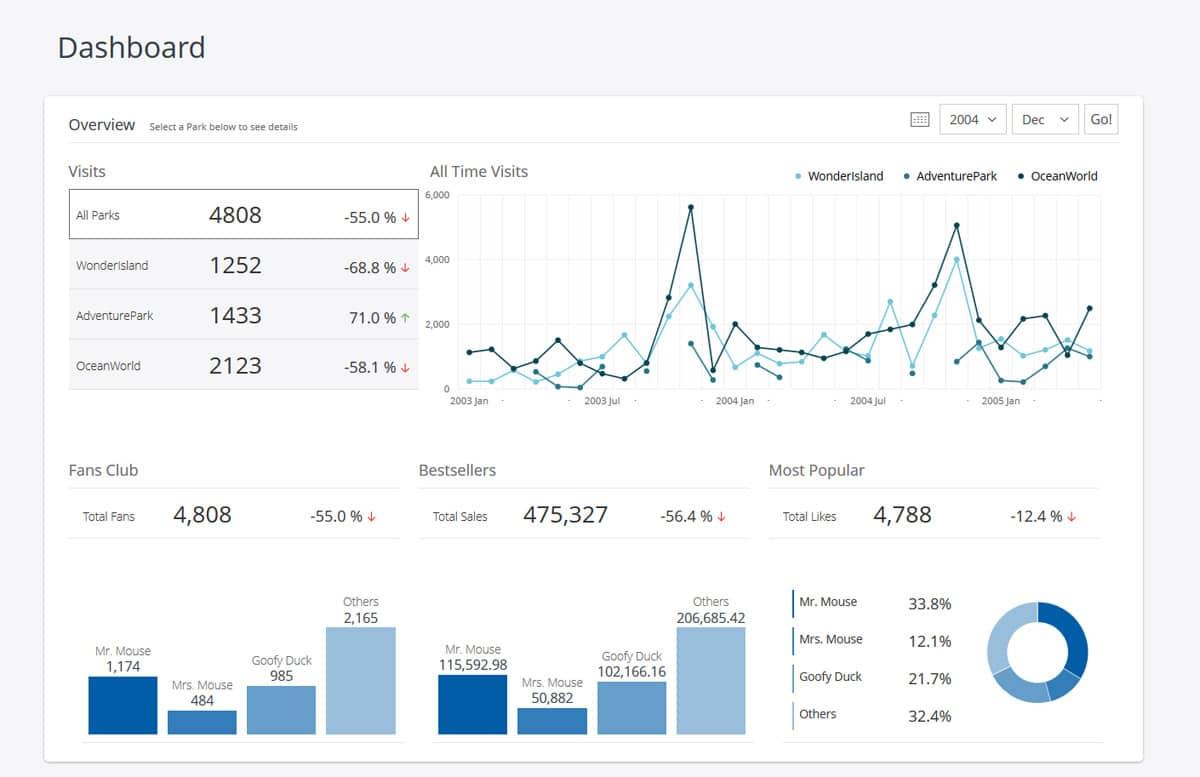 Big Data Analytics Dashboard