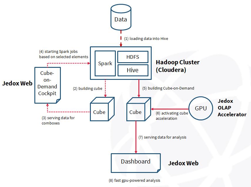 Jedox und Hadoop Architecture