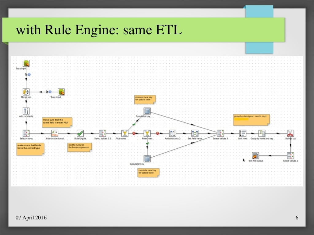 Die gleichen ETL-Prozesse mit Business Rules Engine (Quelle: Geercken)