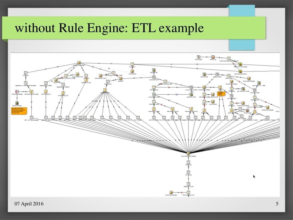 Datenintegrationsprozesse ohne Business Rules Engine...