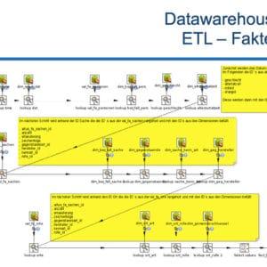 Die ETL-Faktentabelle des Data Warehouse der Bundespolizei