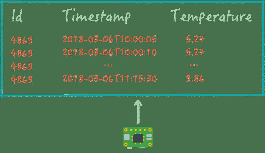 Datenerfassung im 5-Minutenintervall