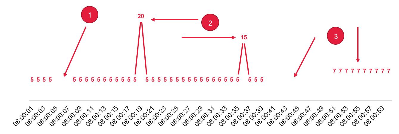Beispiel für Aussetzer oder Lücken im Messverlauf