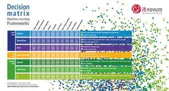 Infografik Machine Learning Frameworks