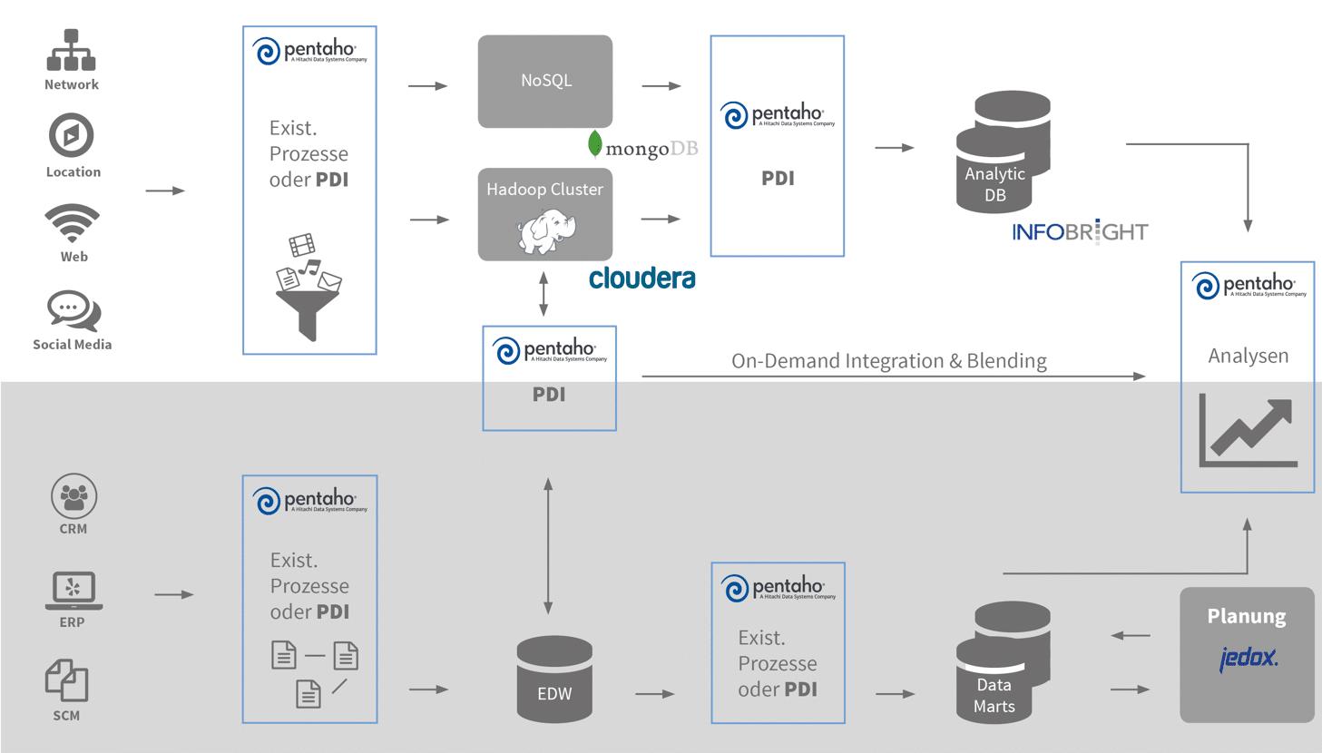 Integrating SAP data in data warehouse and data lake