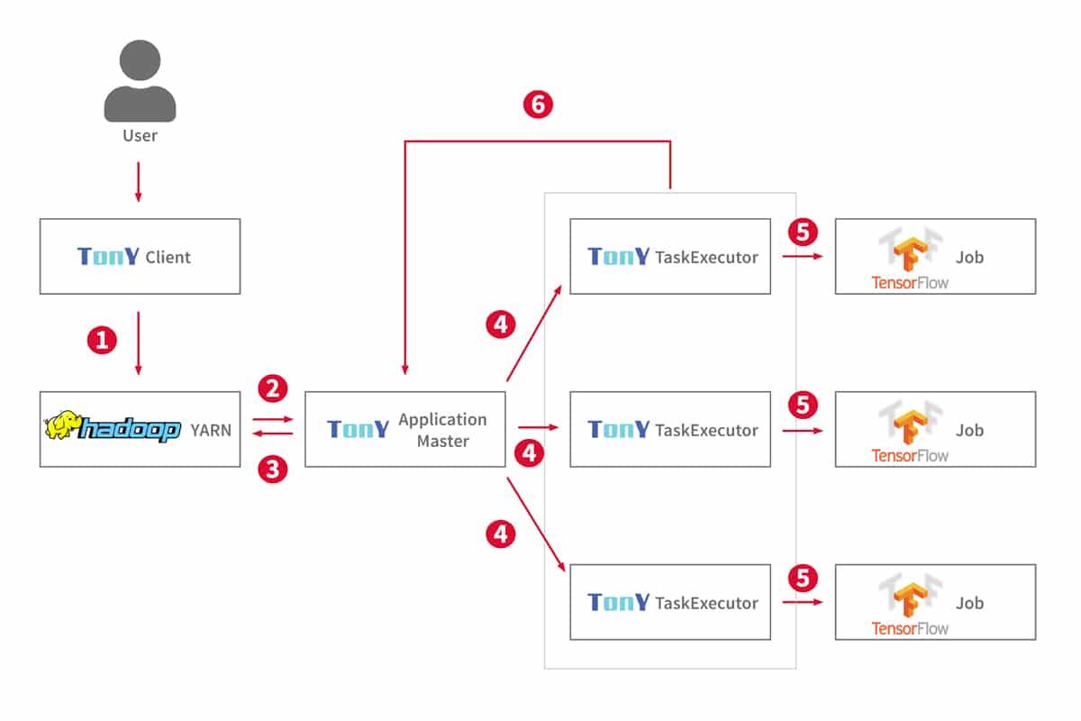 Die Architektur von TonY Deep Learning