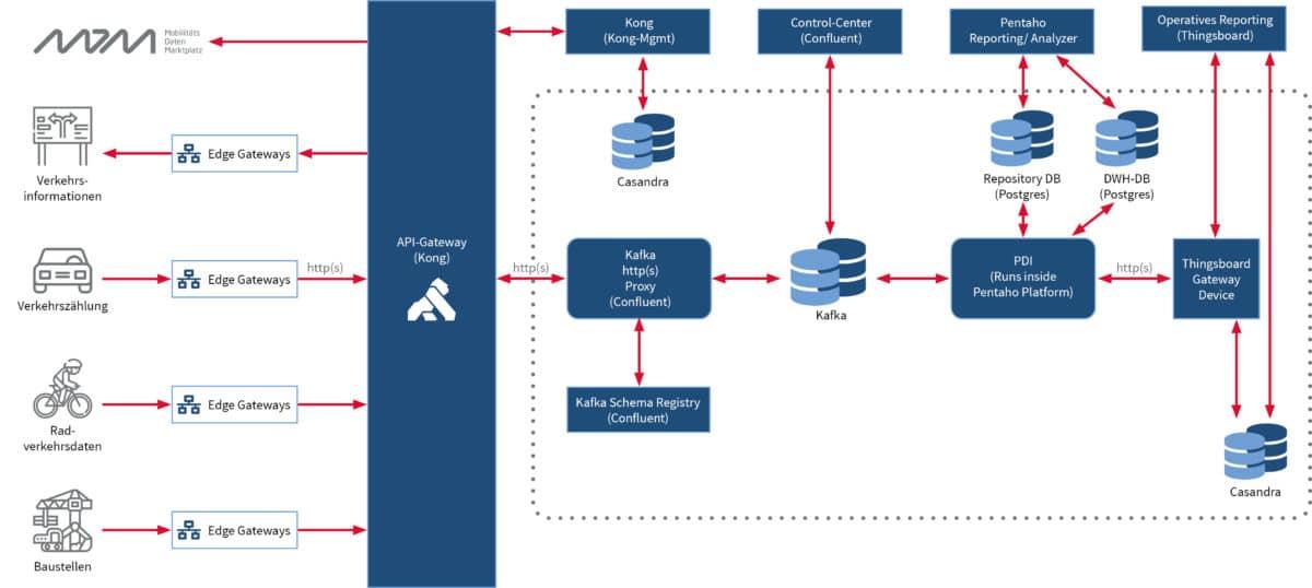 Smart City Lösungsarchitektur mit Kafka, Kong, Pentaho und ThingsBoard